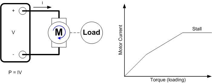 Motor Loading