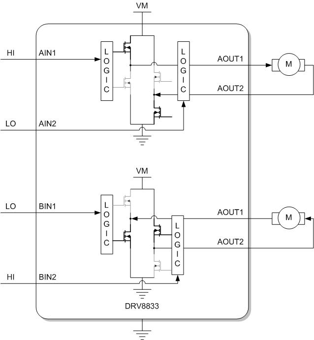 DRV8833 Input to Output Control