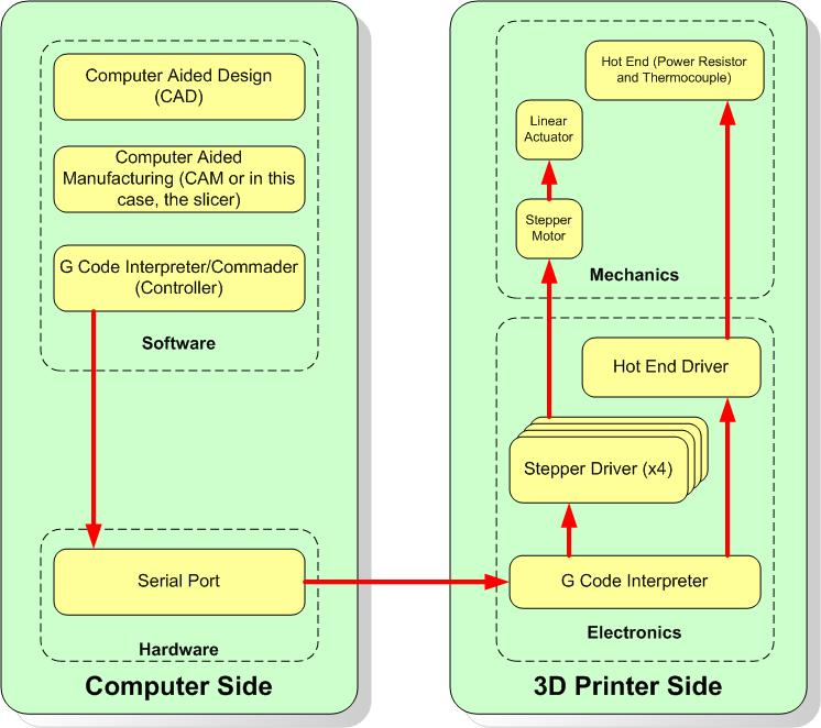 what is a d printer???  ebldc, wiring diagram