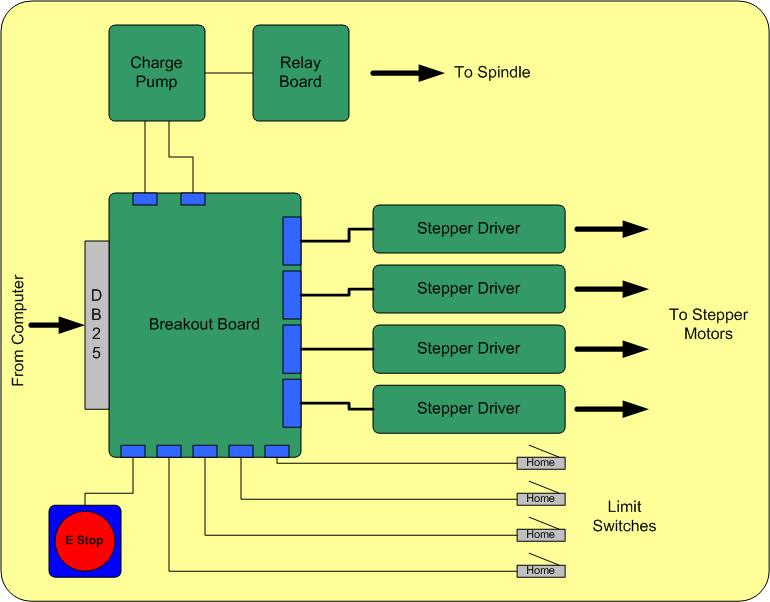 CNCElectronics1 secrets of cnc control board electronics ebldc com CNC Ball Screw Diagram at bayanpartner.co